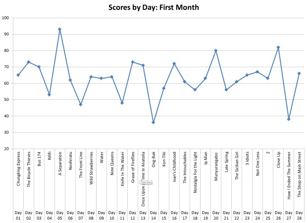 Scores by Day (1st Month)