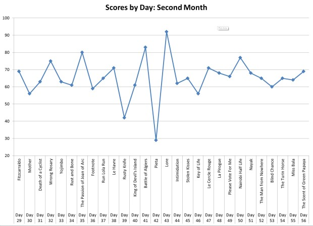 Scores by Day (2nd Month)