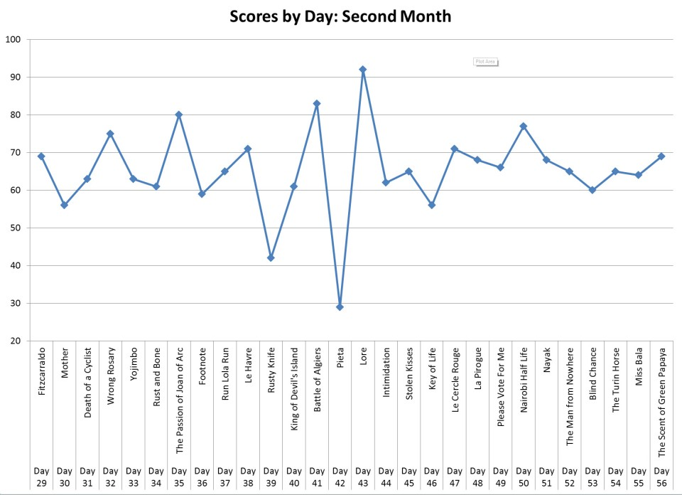 Scores by Day (2nd Month) - Revised