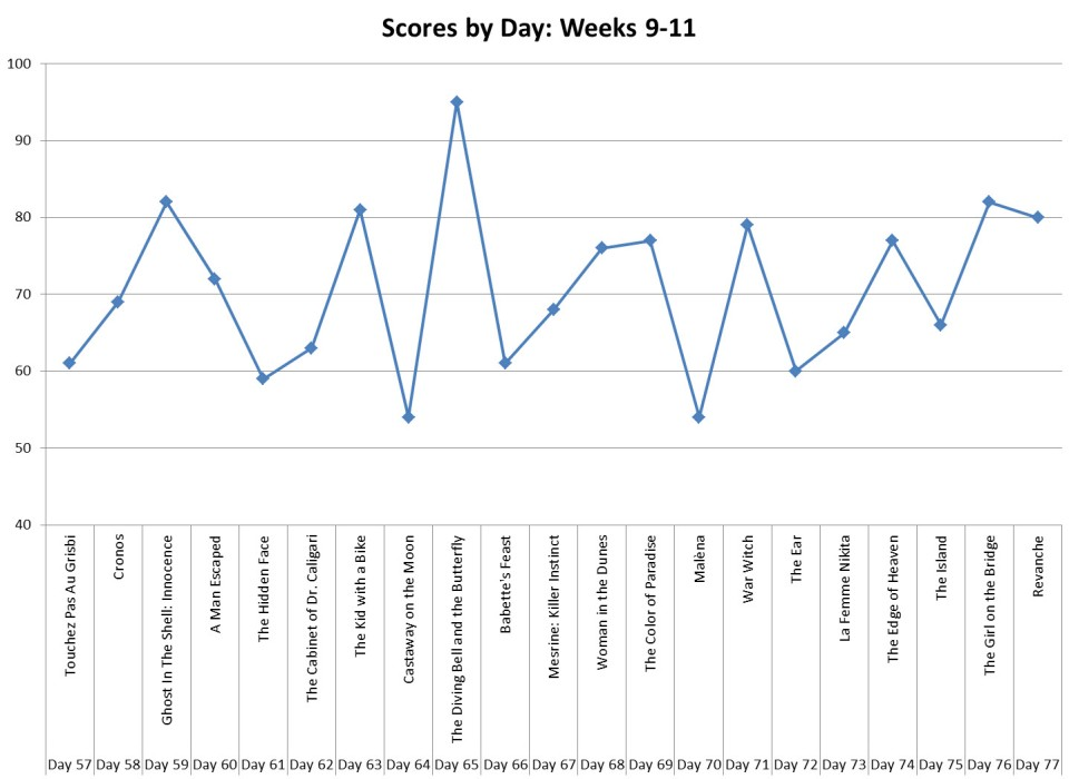 Scores by Day (Weeks 9-11)
